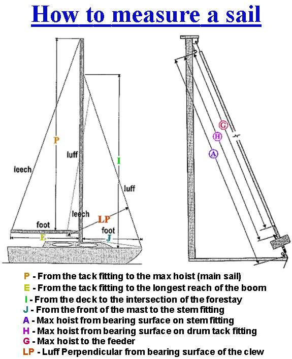 How to measure sails